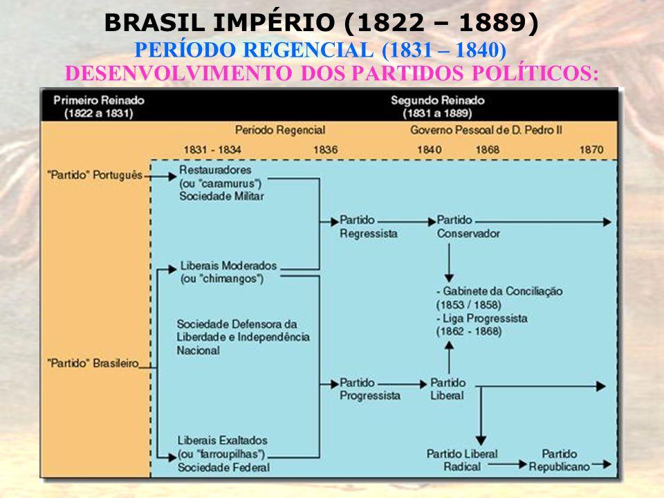 BRASIL IMPÉRIO (1822 – 1889) PERÍODO REGENCIAL (1831 – 1840) DESENVOLVIMENTO DOS PARTIDOS POLÍTICOS: