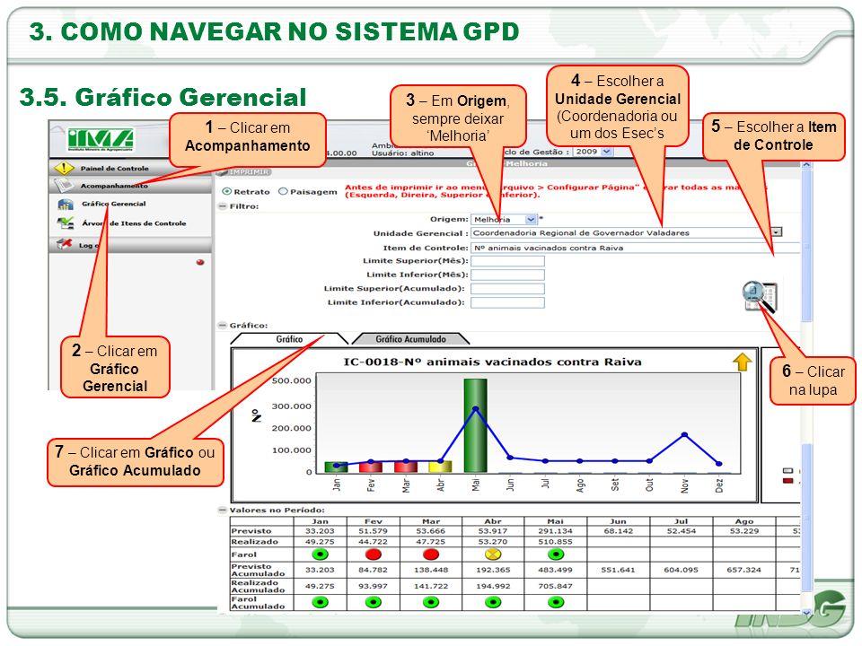 3. COMO NAVEGAR NO SISTEMA GPD 3.5. Gráfico Gerencial 2 – Clicar em Gráfico Gerencial 4 – Escolher a Unidade Gerencial (Coordenadoria ou um dos Esecs