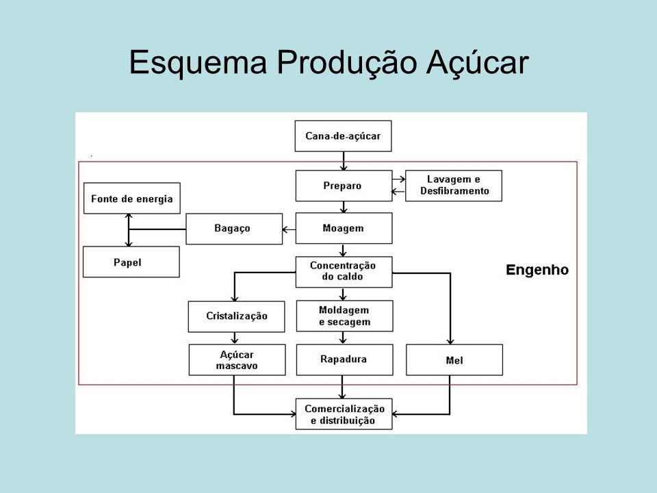 Esquema Produção Açúcar