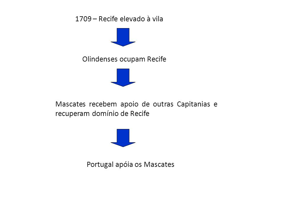 1709 – Recife elevado à vila Olindenses ocupam Recife Mascates recebem apoio de outras Capitanias e recuperam domínio de Recife Portugal apóia os Mascates