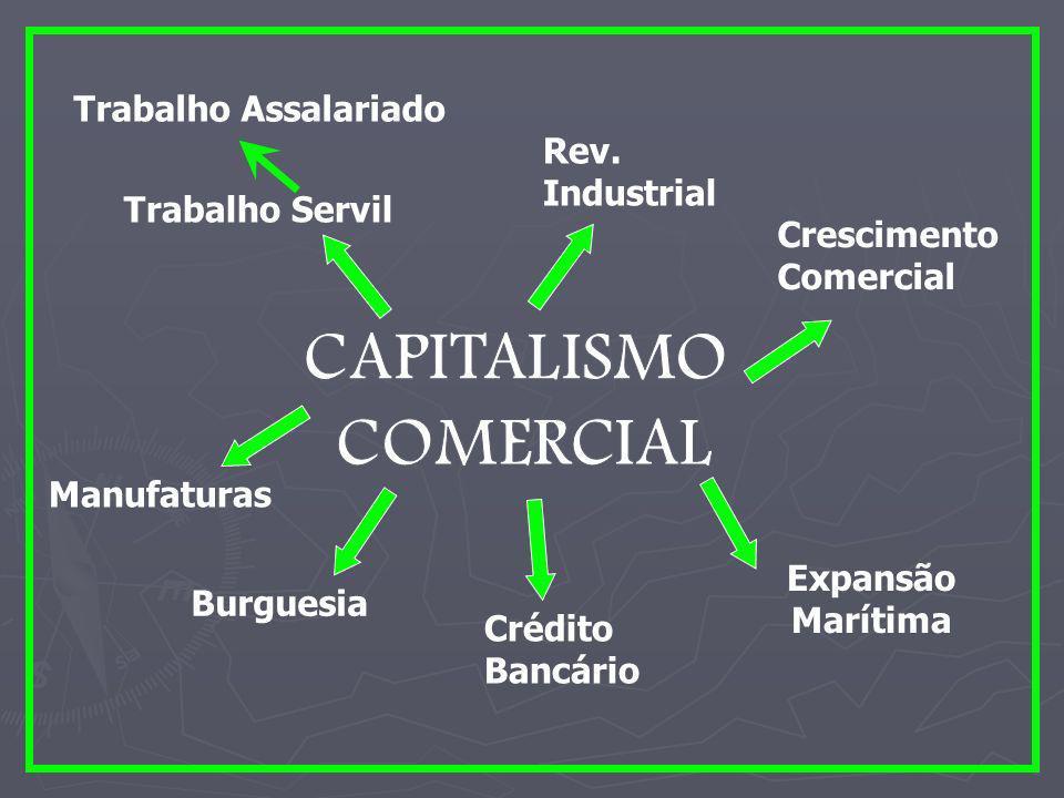 TRANSFORMAÇÕES FEUDALISMO CAPITALISMO Subsistência Lucro Mercados Progresso Econômico Circulação de riquezas