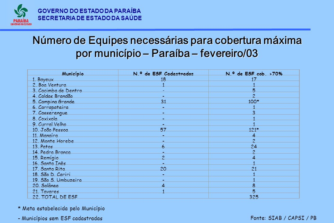 GOVERNO DO ESTADO DA PARAÍBA SECRETARIA DE ESTADO DA SAÚDE Número de Equipes necessárias para cobertura máxima por município – Paraíba – fevereiro/03