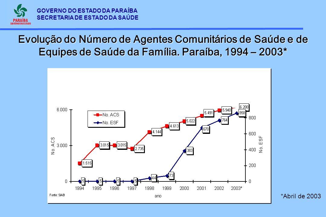 GOVERNO DO ESTADO DA PARAÍBA SECRETARIA DE ESTADO DA SAÚDE Evolução do Número de Agentes Comunitários de Saúde e de Equipes de Saúde da Família. Paraí