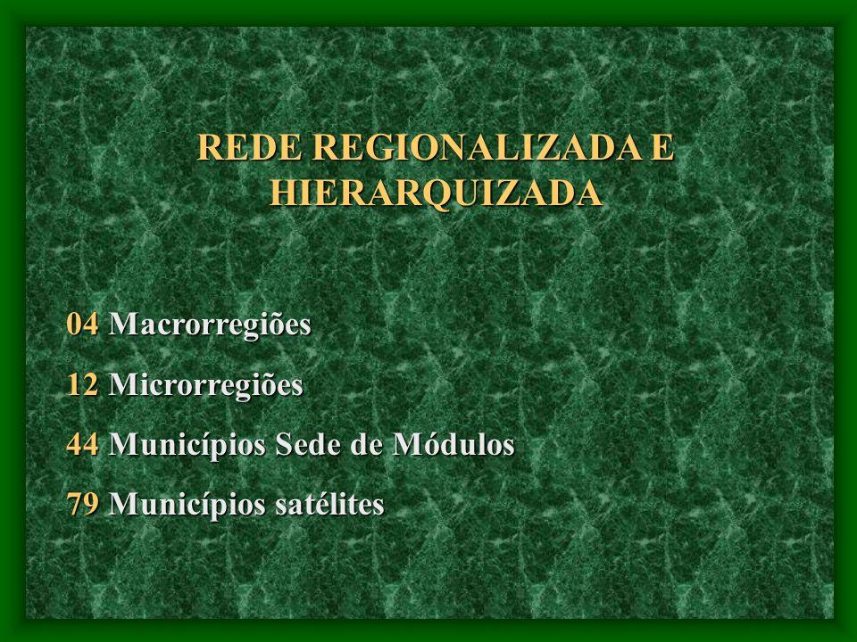 REDE REGIONALIZADA E HIERARQUIZADA 04 Macrorregiões 12 Microrregiões 44 Municípios Sede de Módulos 79 Municípios satélites