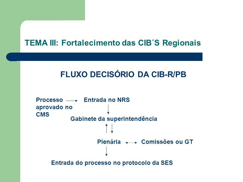 TEMA III: Fortalecimento das CIB´S Regionais FLUXO DECISÓRIO DA CIB-R/PB Processo aprovado no CMS Entrada no NRS Gabinete da superintendência PlenáriaComissões ou GT Entrada do processo no protocolo da SES