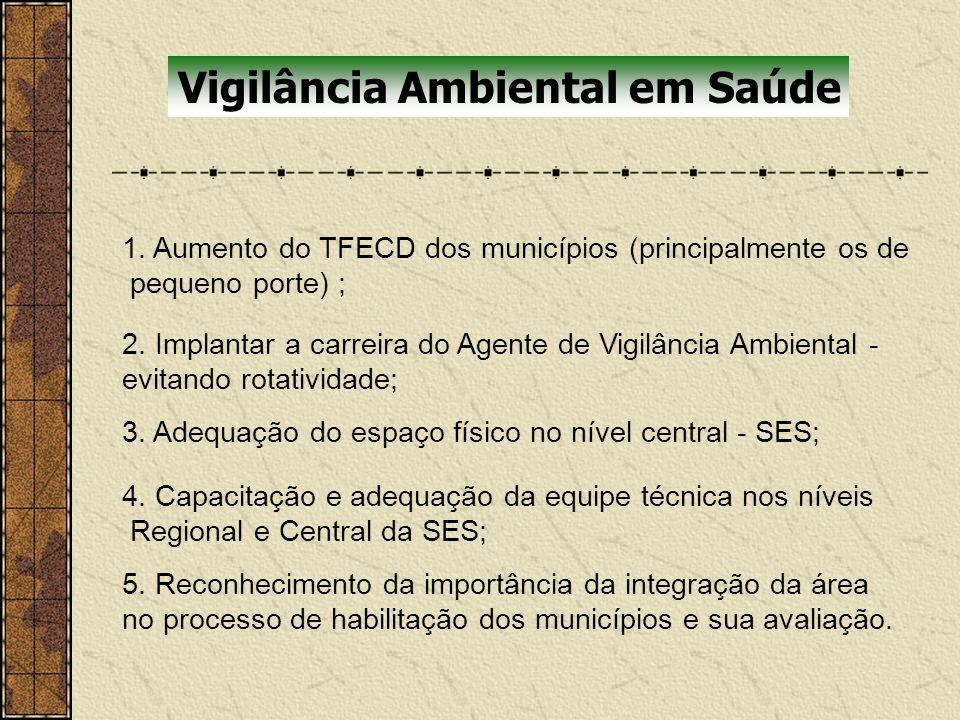 Vigilância Ambiental em Saúde 1. Aumento do TFECD dos municípios (principalmente os de pequeno porte) ; 2. Implantar a carreira do Agente de Vigilânci