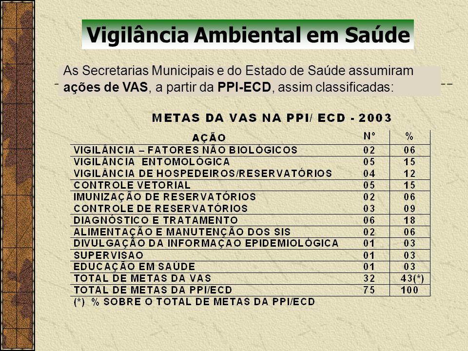 Vigilância Ambiental em Saúde As Secretarias Municipais e do Estado de Saúde assumiram ações de VAS, a partir da PPI-ECD, assim classificadas: