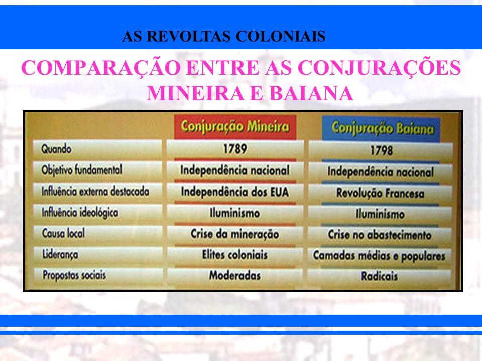 AS REVOLTAS COLONIAIS COMPARAÇÃO ENTRE AS CONJURAÇÕES MINEIRA E BAIANA