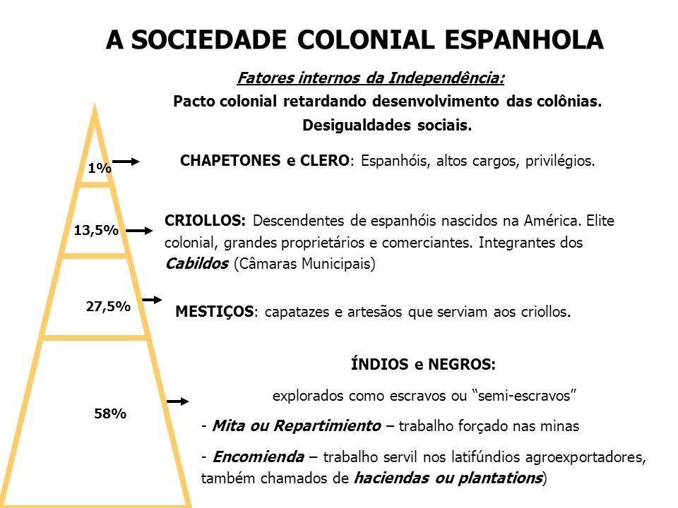 A SOCIEDADE COLONIAL ESPANHOLA CHAPETONES e CLERO: Espanhóis, altos cargos, privilégios. CRIOLLOS: Descendentes de espanhóis nascidos na América. Elit