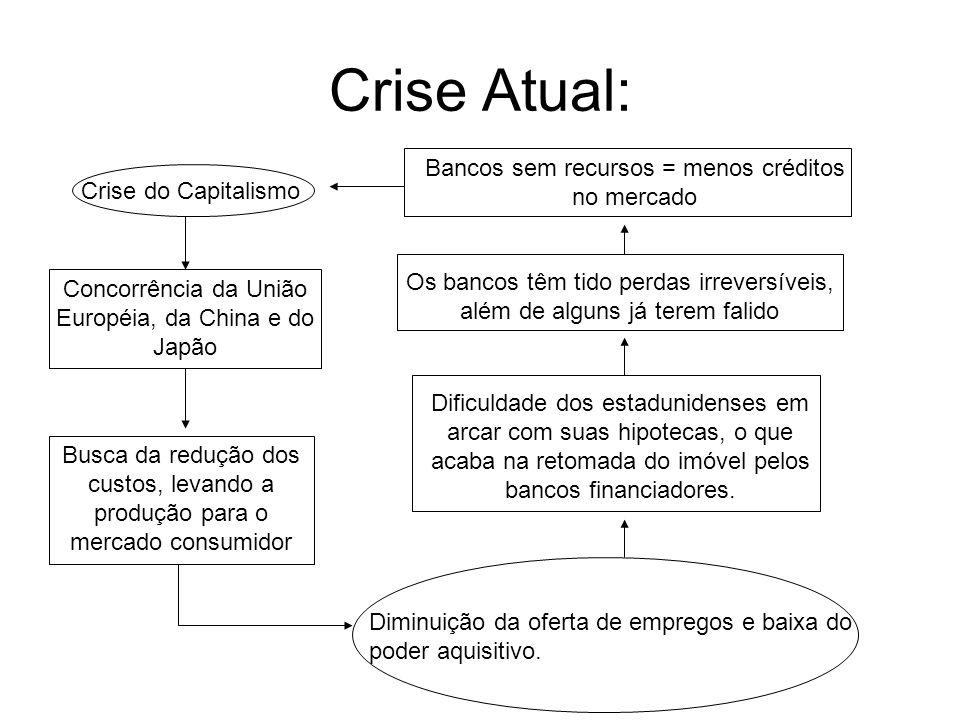 Crise Atual: Crise do Capitalismo Concorrência da União Européia, da China e do Japão Busca da redução dos custos, levando a produção para o mercado c