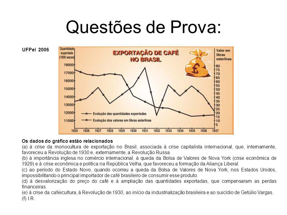 Questões de Prova: UFPel 2006 Os dados do gráfico estão relacionados (a) à crise da monocultura de exportação no Brasil, associada à crise capitalista