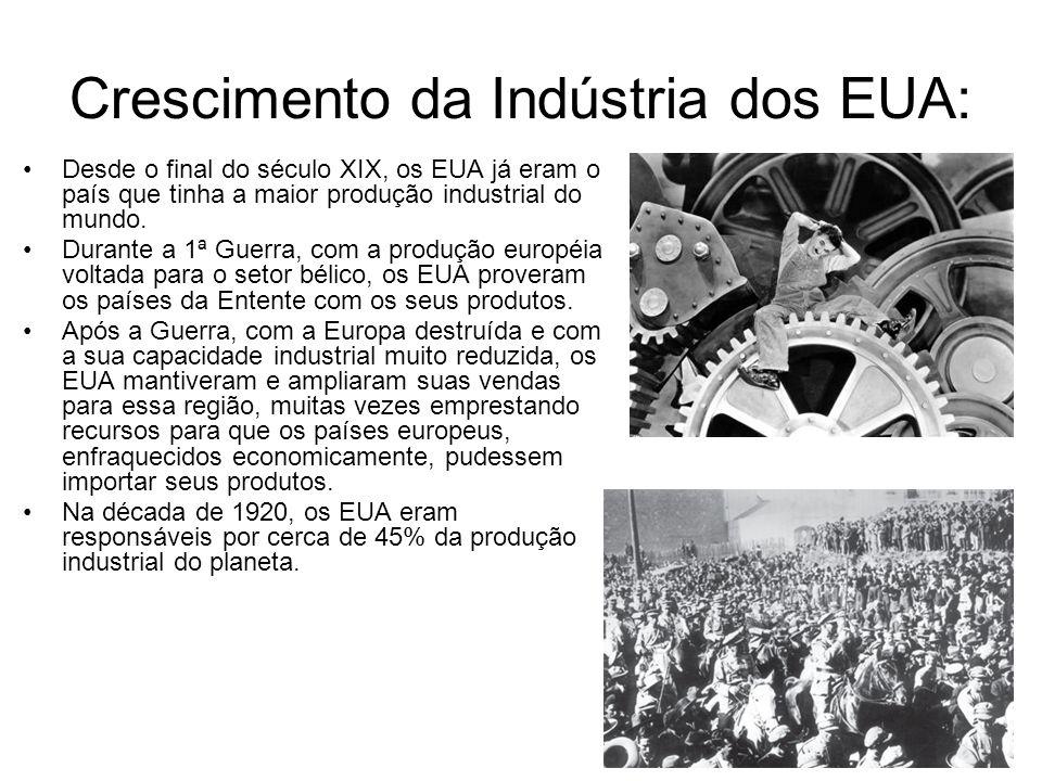 Crescimento da Indústria dos EUA: Desde o final do século XIX, os EUA já eram o país que tinha a maior produção industrial do mundo. Durante a 1ª Guer