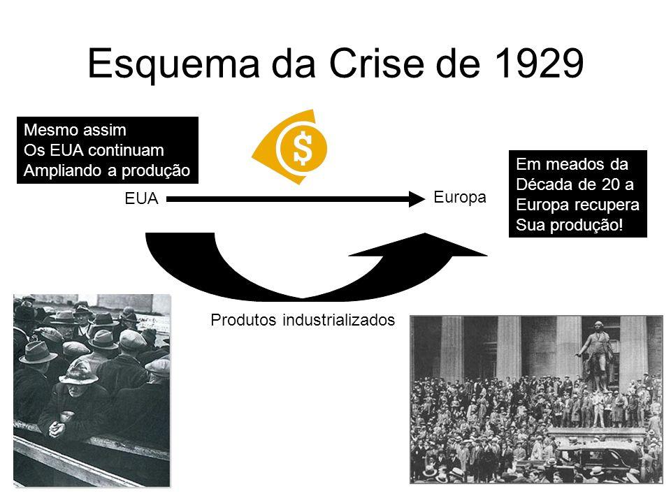 Esquema da Crise de 1929 EUA Europa Produtos industrializados Em meados da Década de 20 a Europa recupera Sua produção! Mesmo assim Os EUA continuam A