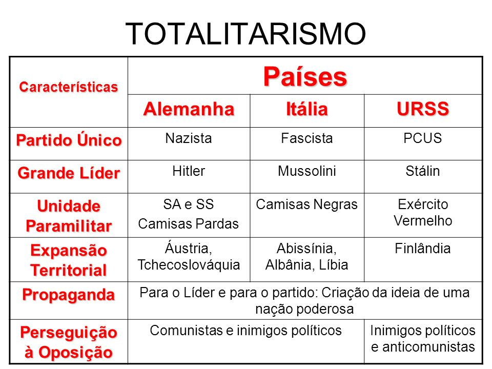 TOTALITARISMO CaracterísticasPaíses AlemanhaItáliaURSS Partido Único NazistaFascistaPCUS Grande Líder HitlerMussoliniStálin Unidade Paramilitar SA e S