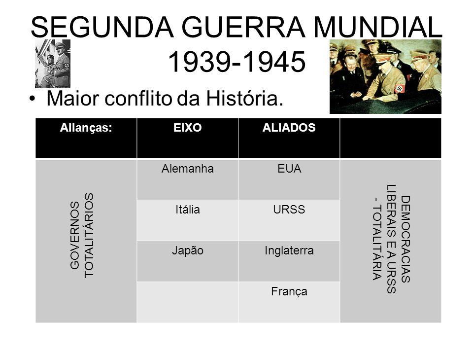 SEGUNDA GUERRA MUNDIAL 1939-1945 Maior conflito da História. Alianças:EIXOALIADOS AlemanhaEUA ItáliaURSS JapãoInglaterra França GOVERNOS TOTALITÁRIOS