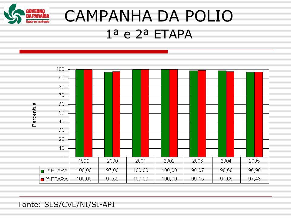 CAMPANHA DA POLIO 1ª e 2ª ETAPA Fonte: SES/CVE/NI/SI-API