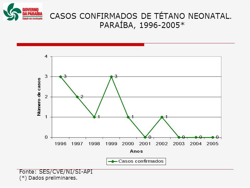 CASOS CONFIRMADOS DE TÉTANO NEONATAL. PARAÍBA, 1996-2005* Fonte: SES/CVE/NI/SI-API (*) Dados preliminares.