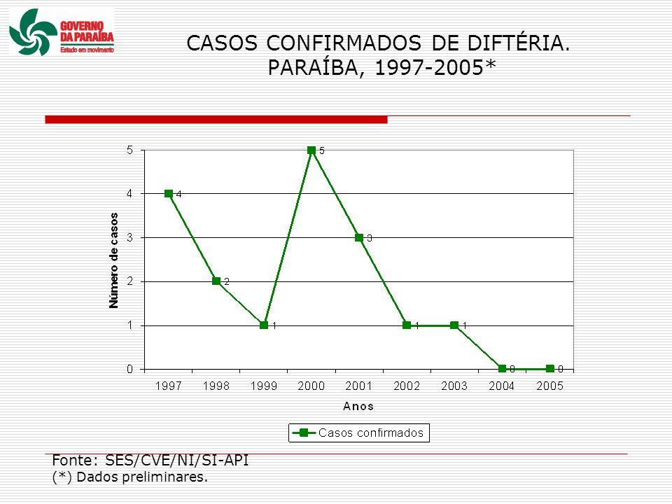 CASOS CONFIRMADOS DE DIFTÉRIA. PARAÍBA, 1997-2005* Fonte: SES/CVE/NI/SI-API (*) Dados preliminares.
