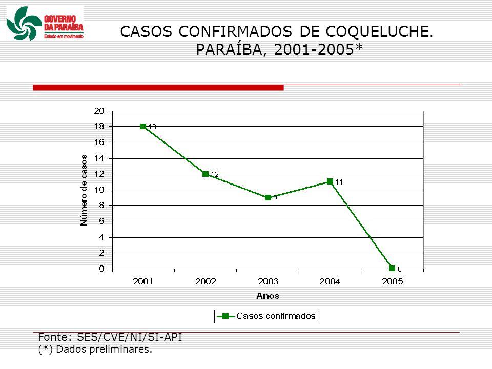 CASOS CONFIRMADOS DE COQUELUCHE. PARAÍBA, 2001-2005* Fonte: SES/CVE/NI/SI-API (*) Dados preliminares.