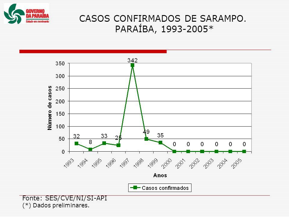 CASOS CONFIRMADOS DE SARAMPO. PARAÍBA, 1993-2005* Fonte: SES/CVE/NI/SI-API (*) Dados preliminares.