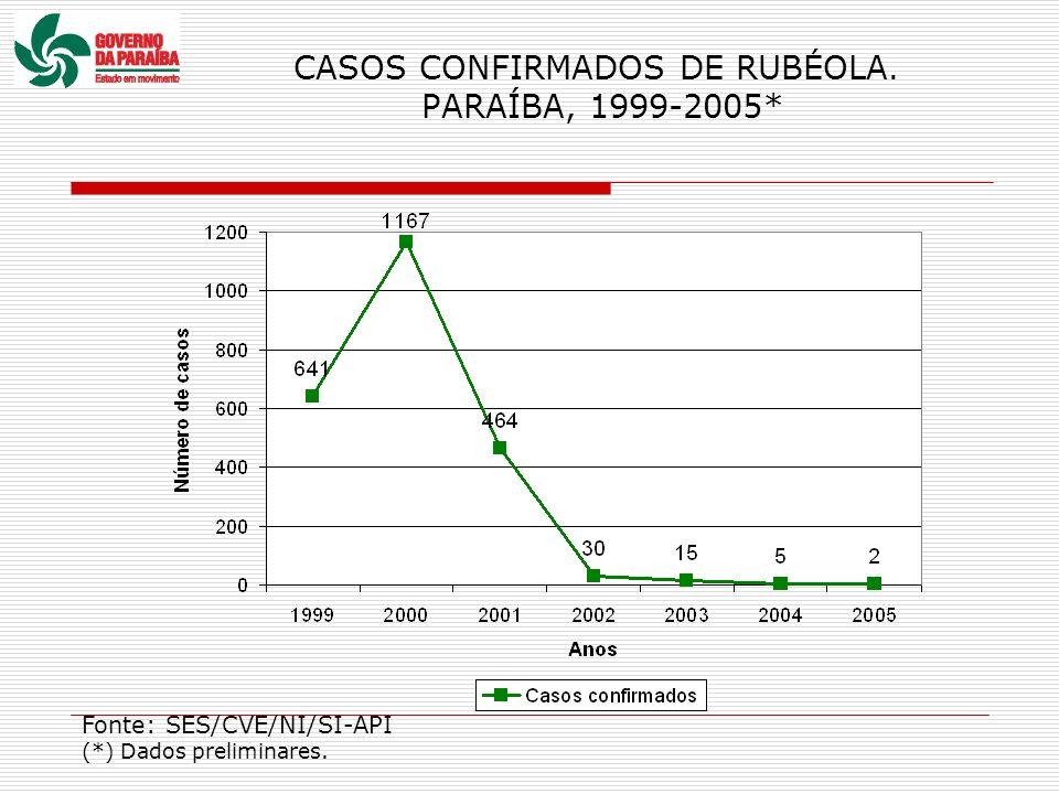 CASOS CONFIRMADOS DE RUBÉOLA. PARAÍBA, 1999-2005* Fonte: SES/CVE/NI/SI-API (*) Dados preliminares.
