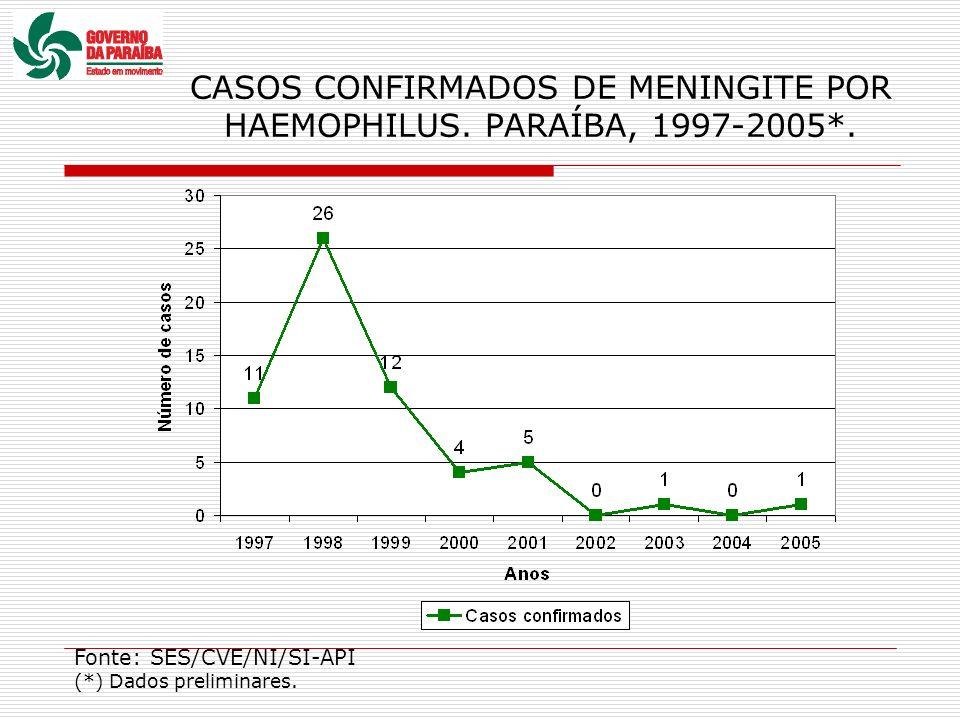 CASOS CONFIRMADOS DE MENINGITE POR HAEMOPHILUS. PARAÍBA, 1997-2005*. Fonte: SES/CVE/NI/SI-API (*) Dados preliminares.