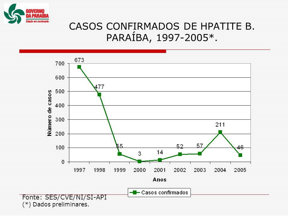 CASOS CONFIRMADOS DE HPATITE B. PARAÍBA, 1997-2005*. Fonte: SES/CVE/NI/SI-API (*) Dados preliminares.