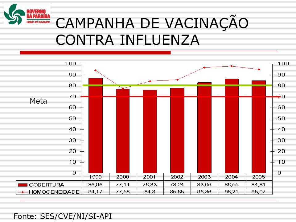 CAMPANHA DE VACINAÇÃO CONTRA INFLUENZA Meta Fonte: SES/CVE/NI/SI-API