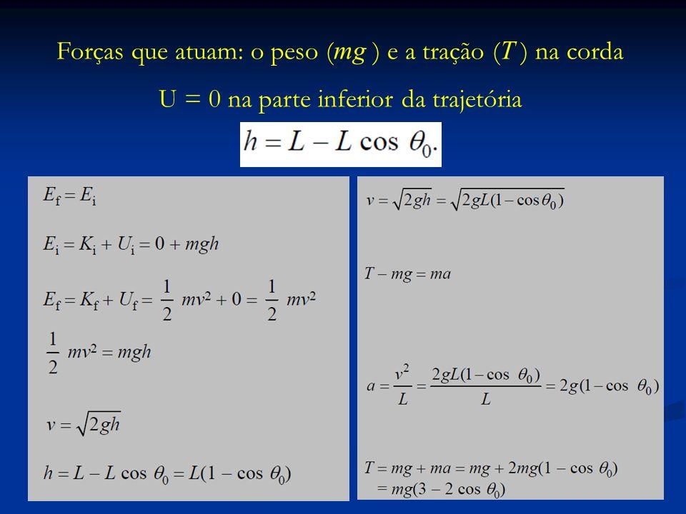 Forças que atuam: o peso ( mg ) e a tração ( T ) na corda U = 0 na parte inferior da trajetória