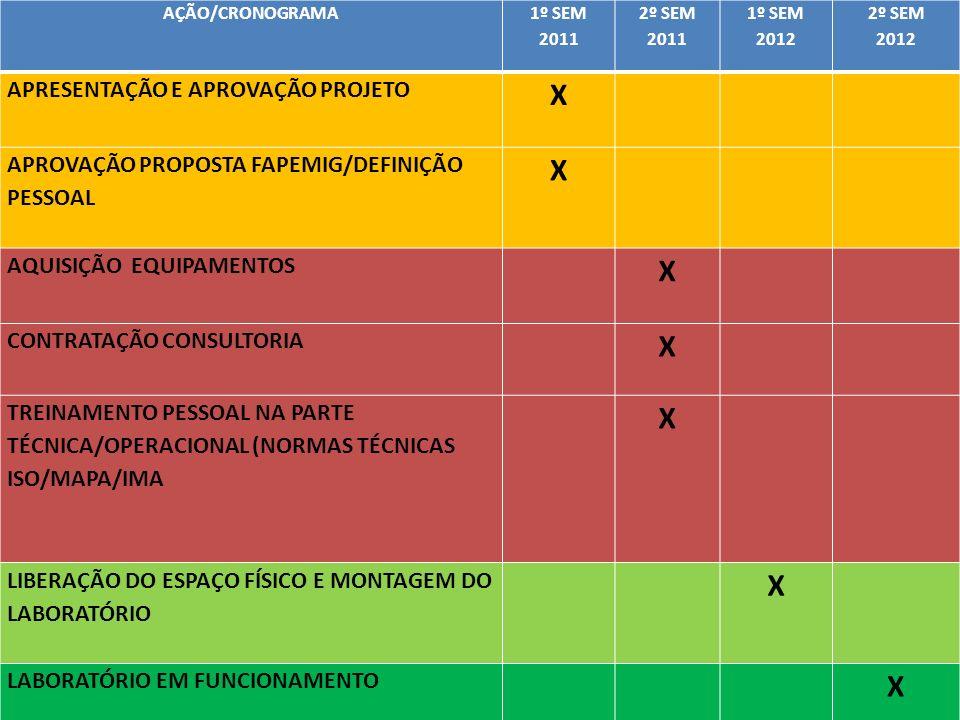 IMPLANTAÇÃO LABORATÓRIO REGIONAL RESULTADOS ESPERADOS: - Apoio laboratorial com realização de análises em saúde animal (brucelose, parasitologia, mastite), atendendo programas e projetos em que o IMA é executor ou parceiro: -PROLEITE II – meta de 200 criadores adeptos ao programa no município de Juiz de Fora até final de 2012.