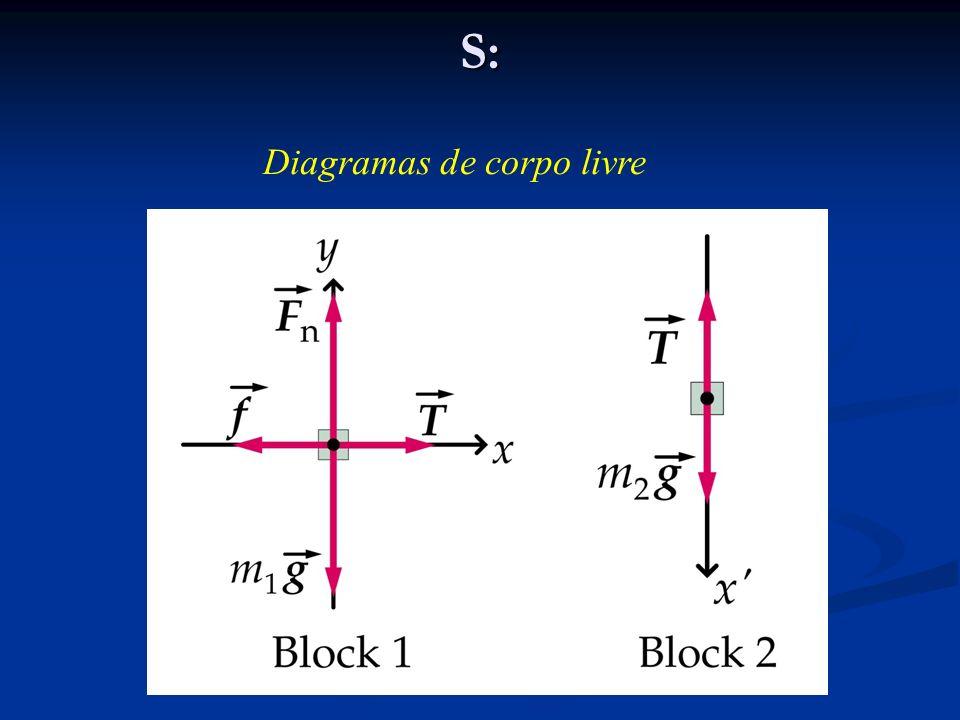 S: Diagramas de corpo livre