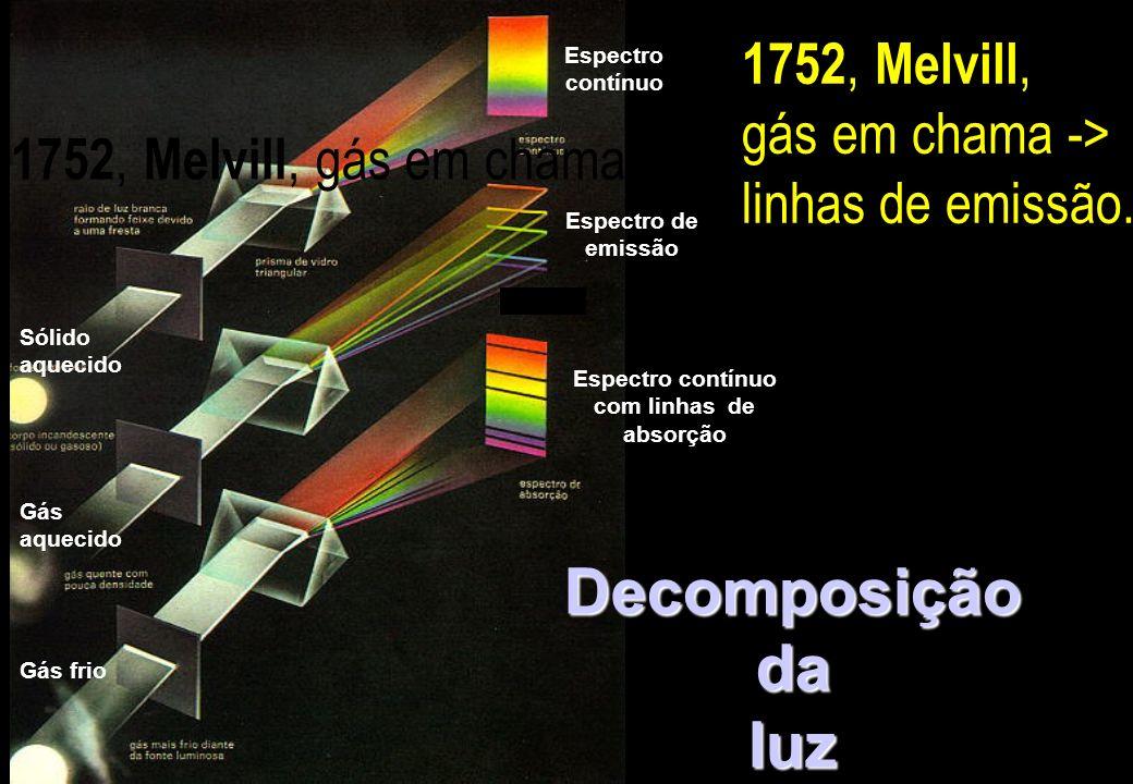 Espectro contínuo Espectro de emissão Espectro contínuo com linhas de absorção Decomposição da luz Sólido aquecido Gás aquecido Gás frio 1752, Melvill