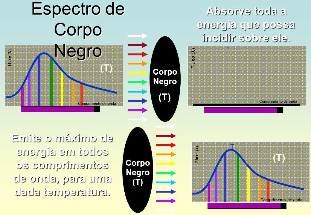 Emite o máximo de energia em todos os comprimentos de onda, para uma dada temperatura. Corpo Negro Absorve toda a energia que possa incidir sobre ele.
