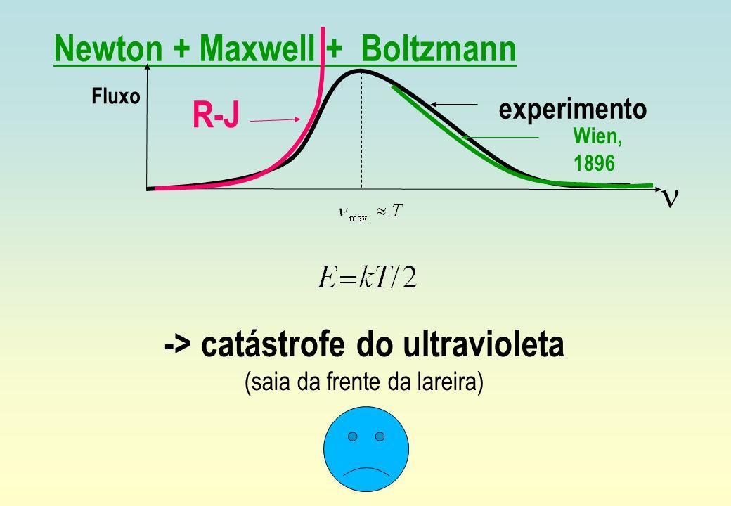 Newton + Maxwell + Boltzmann Fluxo experimento Wien, 1896 -> catástrofe do ultravioleta (saia da frente da lareira) R-J