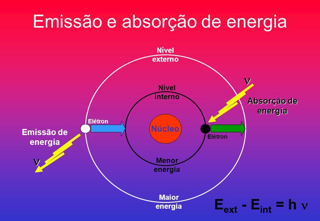 Emissão e absorção de energia Núcleo Nível externo Nível interno Menor energia Maior energia Elétron E ext - E int = h Absorção de energia Emissão de
