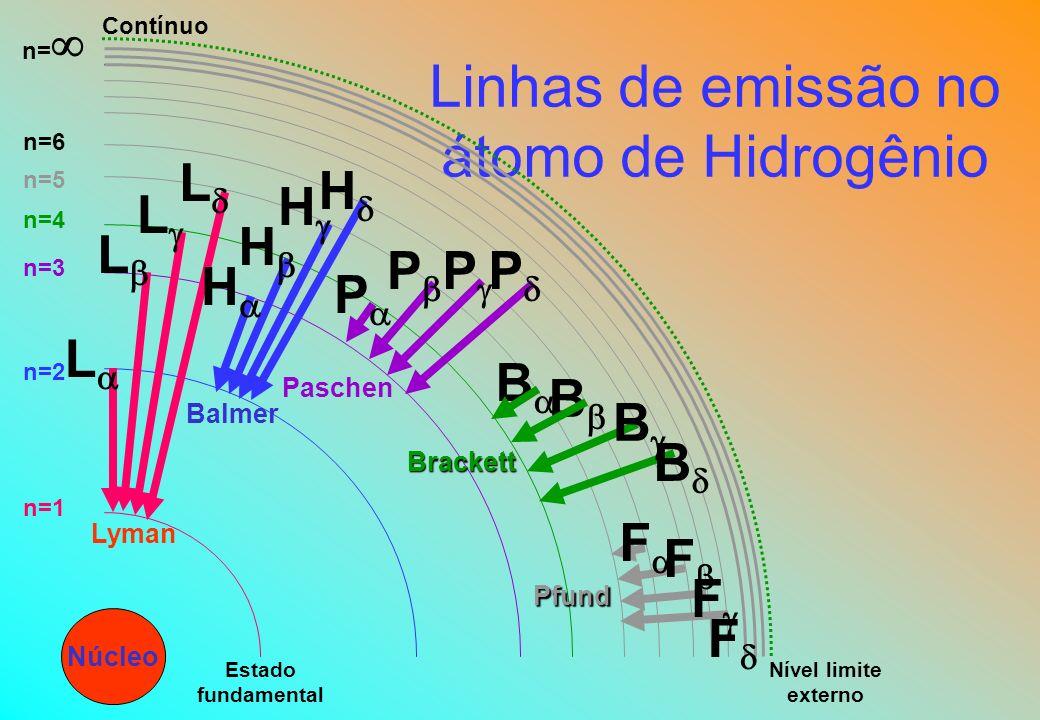 Linhas de emissão no átomo de Hidrogênio Núcleo Nível limite externo Contínuo n=1 n=2 n=3 n=4 n=5 n=6 n= Estado fundamental L Lyman L L L Balmer H H H