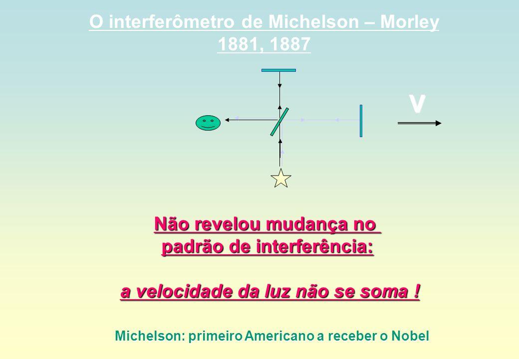O interferômetro de Michelson – Morley 1881, 1887 V Não revelou mudança no padrão de interferência: a velocidade da luz não se soma ! a velocidade da