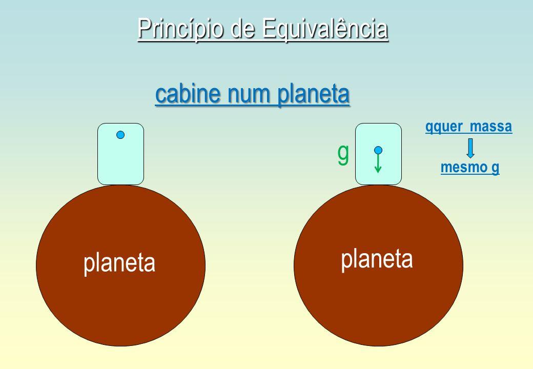 Princípio de Equivalência g planeta qquer massa cabine num planeta mesmo g