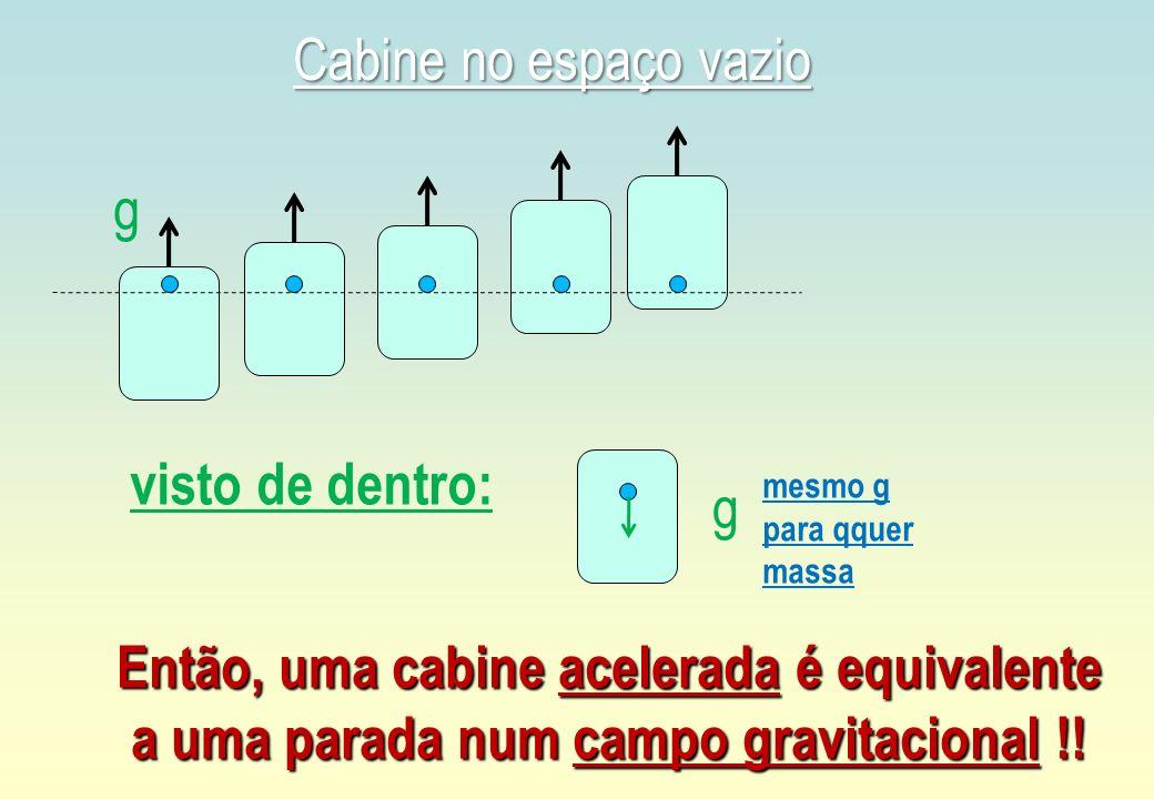 g Cabine no espaço vazio visto de dentro: g mesmo g para qquer massa Então, uma cabine acelerada é equivalente a uma parada num campo gravitacional !!