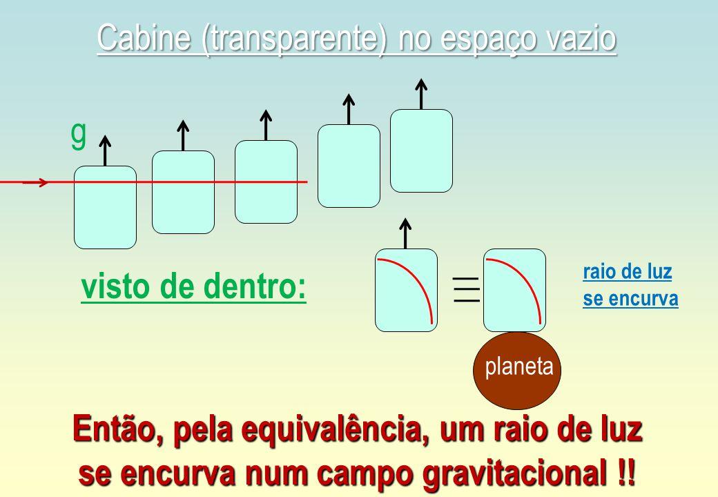 g Cabine (transparente) no espaço vazio raio de luz se encurva Então, pela equivalência, um raio de luz se encurva num campo gravitacional !! visto de