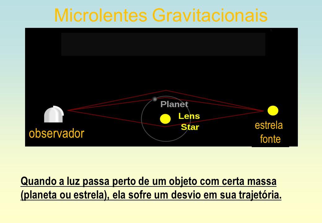 Quando a luz passa perto de um objeto com certa massa (planeta ou estrela), ela sofre um desvio em sua trajetória. Microlentes Gravitacionais observad