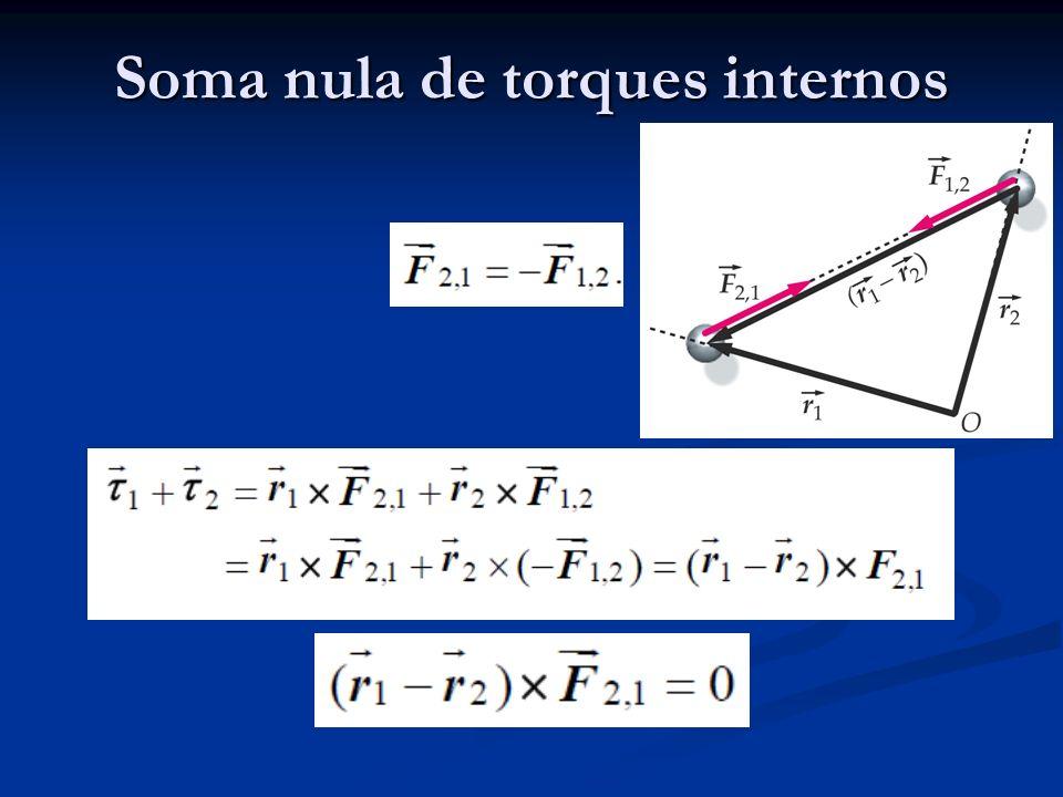 Exemplo Um disco gira sem atrito com velocidade angular 1 em torno do seu eixo de simetria.