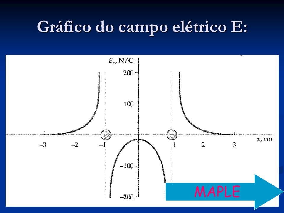 Gráfico do campo elétrico E: MAPLE
