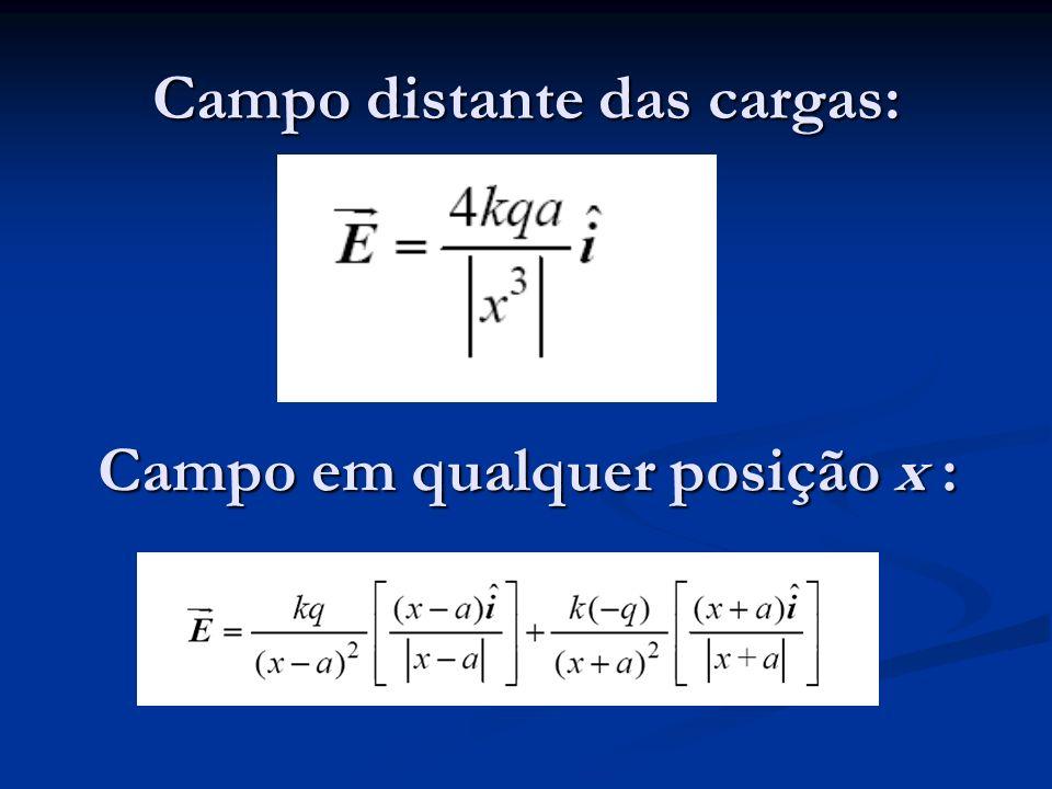 Campo distante das cargas: Campo em qualquer posição x :