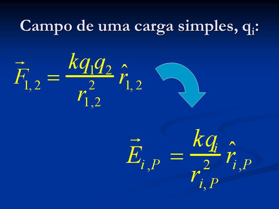 Campo de uma carga simples, q i :