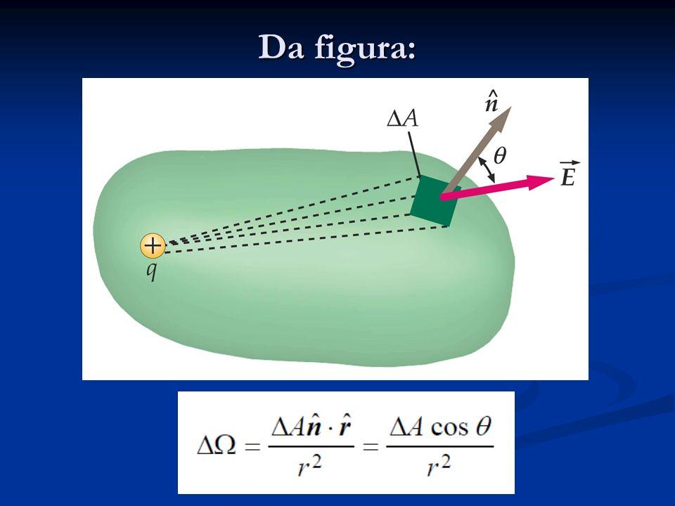 Queremos achar Para encontrar O ângulo solido total é 4 Steradianos, portanto: Que é a Lei de Gauss