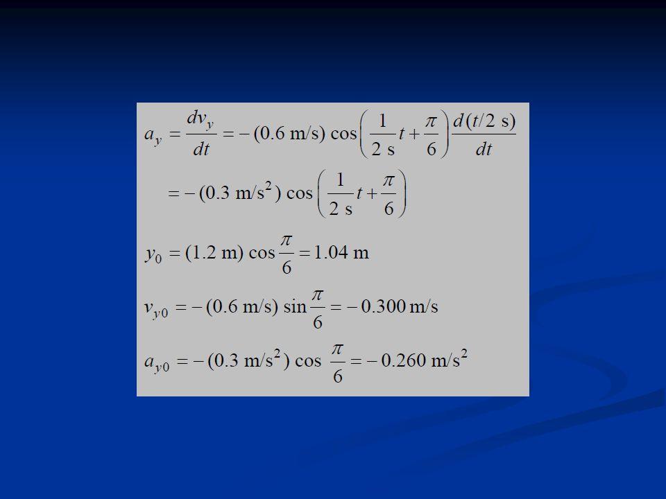Exemplo: Um objeto oscila com frequência angular = 8 rad/s.