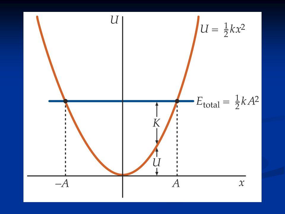 Exemplo: Um objeto de 3 kg acoplado a uma mola oscila com amplitude de 4 cm e um período de 2s.