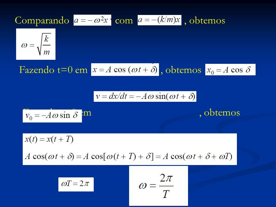 é a frequência angular, como definido anteriormente