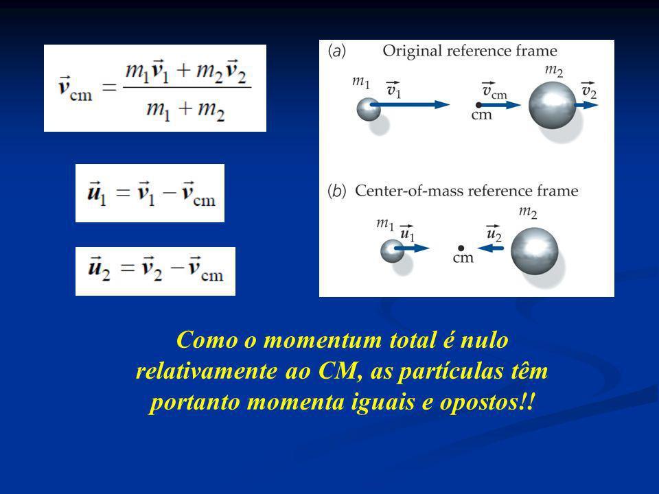 Como o momentum total é nulo relativamente ao CM, as partículas têm portanto momenta iguais e opostos!!